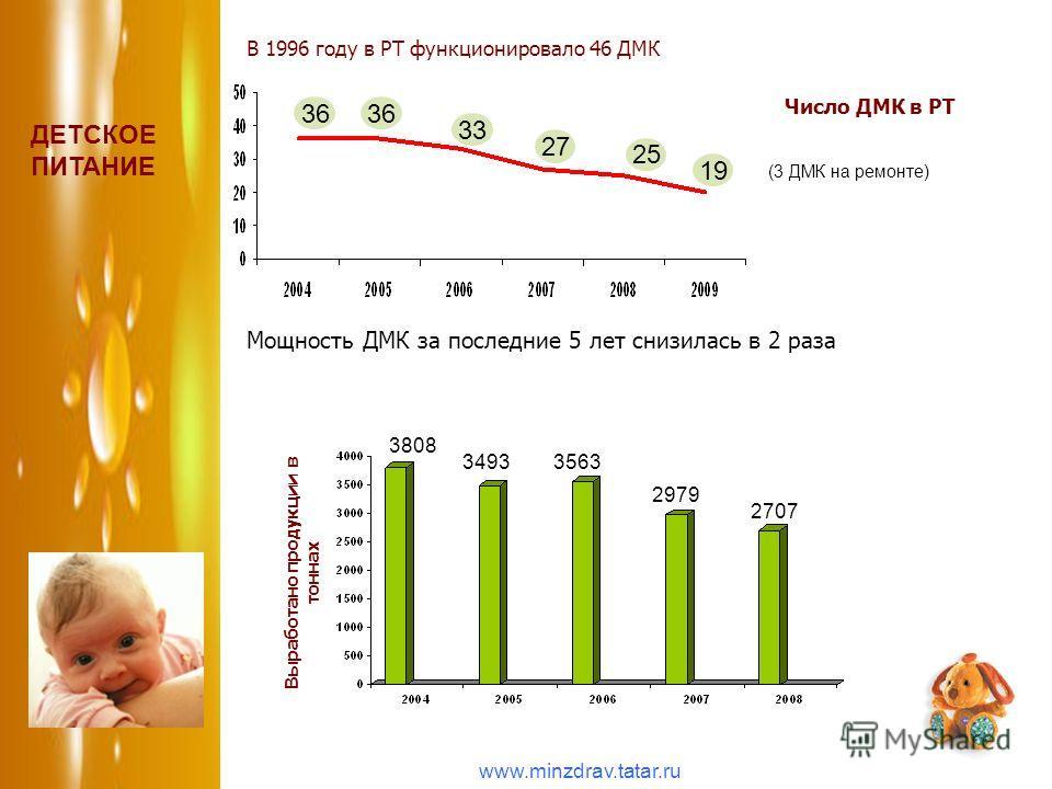 36 33 27 25 Число ДМК в РТ Выработано продукции в тоннах 3808 34933563 2707 2979 Мощность ДМК за последние 5 лет снизилась в 2 раза ДЕТСКОЕ ПИТАНИЕ (3 ДМК на ремонте) В 1996 году в РТ функционировало 46 ДМК 19 www.minzdrav.tatar.ru