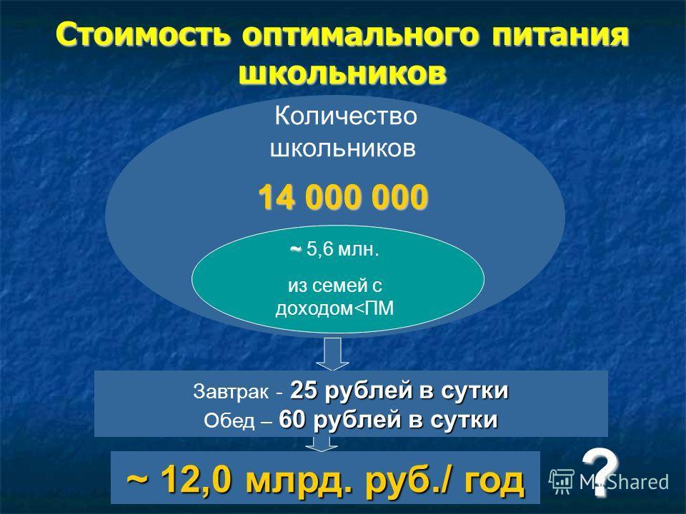 Стоимость оптимального питания школьников ~ 12,0 млрд. руб./ год ? завтрак 10 руб./сутки обед 20 руб./сутки Количество школьников 14 000 000 ~ ~ 5,6 млн. из семей с доходом