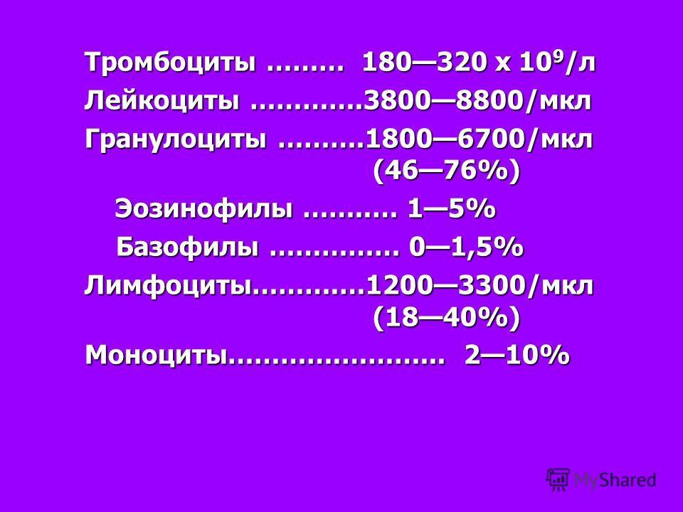 Тромбоциты ……… 180320 х 10 9 /л Лейкоциты ………….38008800/мкл Гранулоциты ……….18006700/мкл (4676%) Эозинофилы ……..… 15% Эозинофилы ……..… 15% Базофилы …………… 01,5% Базофилы …………… 01,5% Лимфоциты……….…12003300/мкл (1840%) Моноциты………….………... 210%