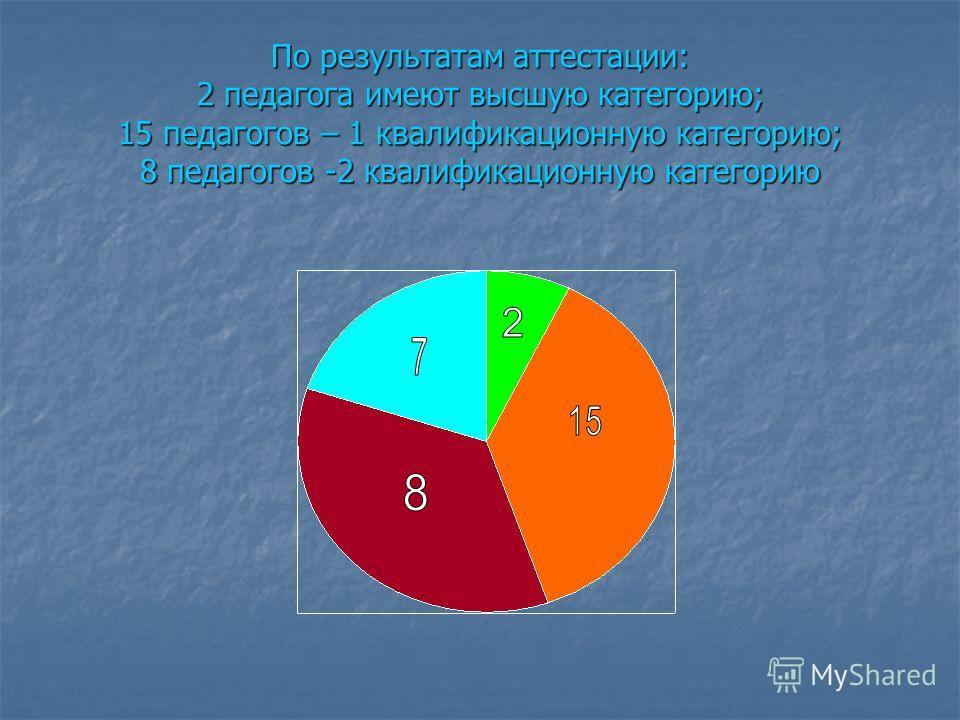 По результатам аттестации: 2 педагога имеют высшую категорию; 15 педагогов – 1 квалификационную категорию; 8 педагогов -2 квалификационную категорию