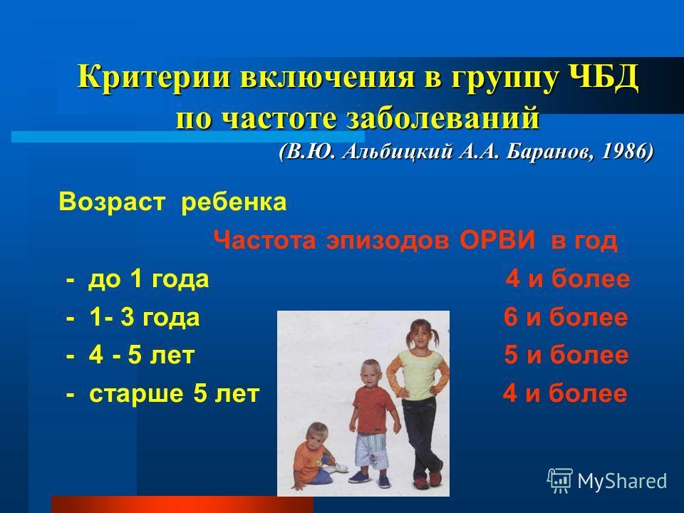 Критерии включения в группу ЧБД по частоте заболеваний (В.Ю. Альбицкий А.А. Баранов, 1986) Возраст ребенка Частота эпизодов ОРВИ в год - до 1 года 4 и более - 1- 3 года 6 и более - 4 - 5 лет 5 и более - старше 5 лет 4 и более
