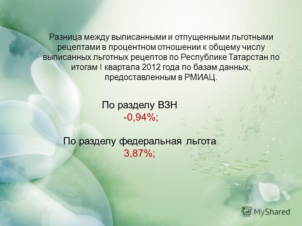 Разница между выписанными и отпущенными льготными рецептами в процентном отношении к общему числу выписанных льготных рецептов по Республике Татарстан по итогам I квартала 2012 года по базам данных, предоставленным в РМИАЦ. По разделу ВЗН -0,94%; По
