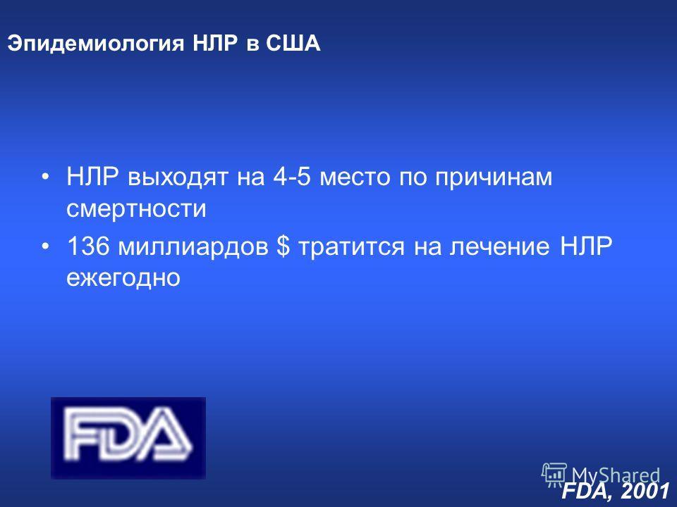 Эпидемиология НЛР в США НЛР выходят на 4-5 место по причинам смертности 136 миллиардов $ тратится на лечение НЛР ежегодно FDA, 2001