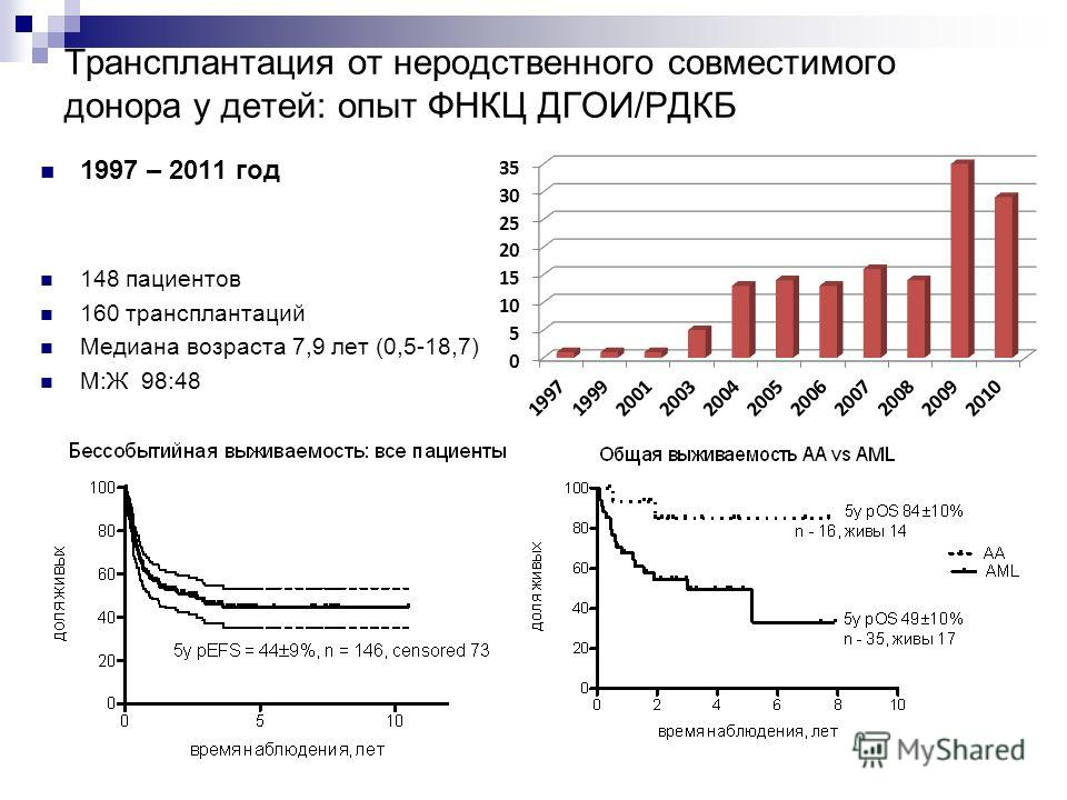 Трансплантация от неродственного совместимого донора у детей: опыт ФНКЦ ДГОИ/РДКБ 1997 – 2011 год 148 пациентов 160 трансплантаций Медиана возраста 7,9 лет (0,5-18,7) М:Ж 98:48