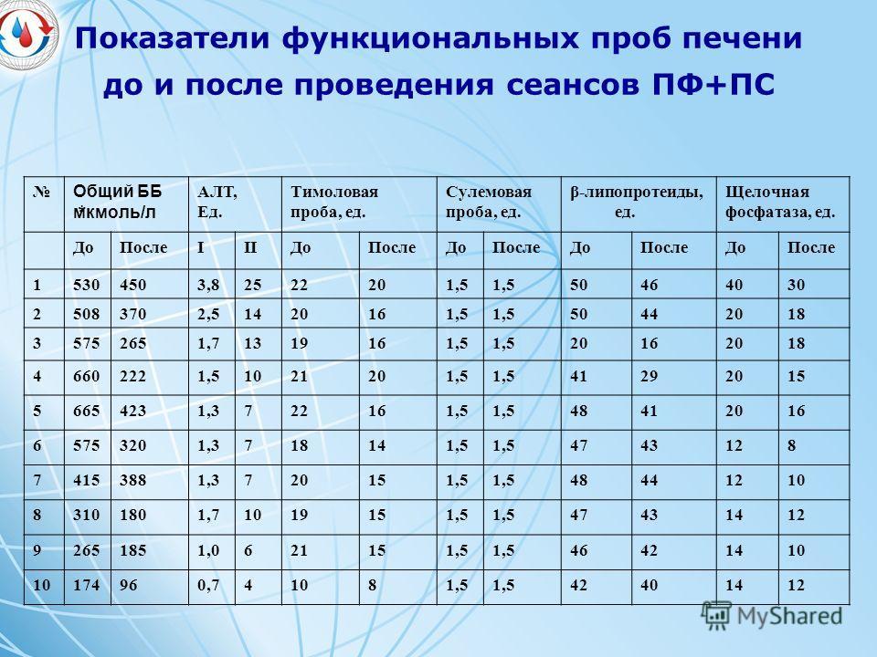 Показатели функциональных проб печени до и после проведения сеансов ПФ+ПС * Общий ББ мкмоль/л АЛТ, Ед. Тимоловая проба, ед. Сулемовая проба, ед. β-липопротеиды, ед. Щелочная фосфатаза, ед. ДоПослеIIIДоПослеДоПослеДоПослеДоПосле 15304503,82522201,5 50