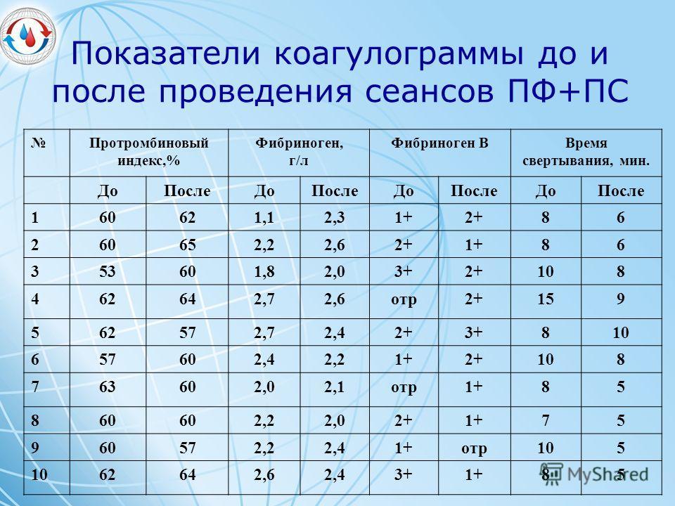 Показатели коагулограммы до и после проведения сеансов ПФ+ПС Протромбиновый индекс,% Фибриноген, г/л Фибриноген ВВремя свертывания, мин. ДоПослеДоПослеДоПослеДоПосле 160621,12,31+2+86 260652,22,62+1+86 353601,82,03+2+108 462642,72,6отр2+159 562572,72