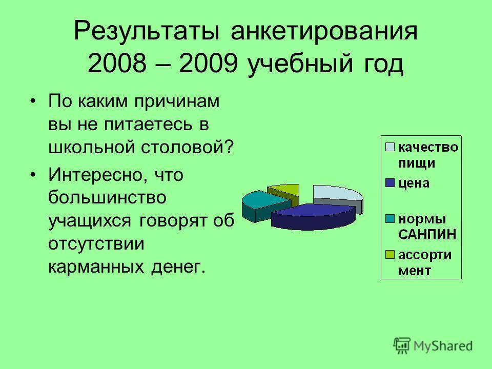 Результаты анкетирования 2008 – 2009 учебный год По каким причинам вы не питаетесь в школьной столовой? Интересно, что большинство учащихся говорят об отсутствии карманных денег.