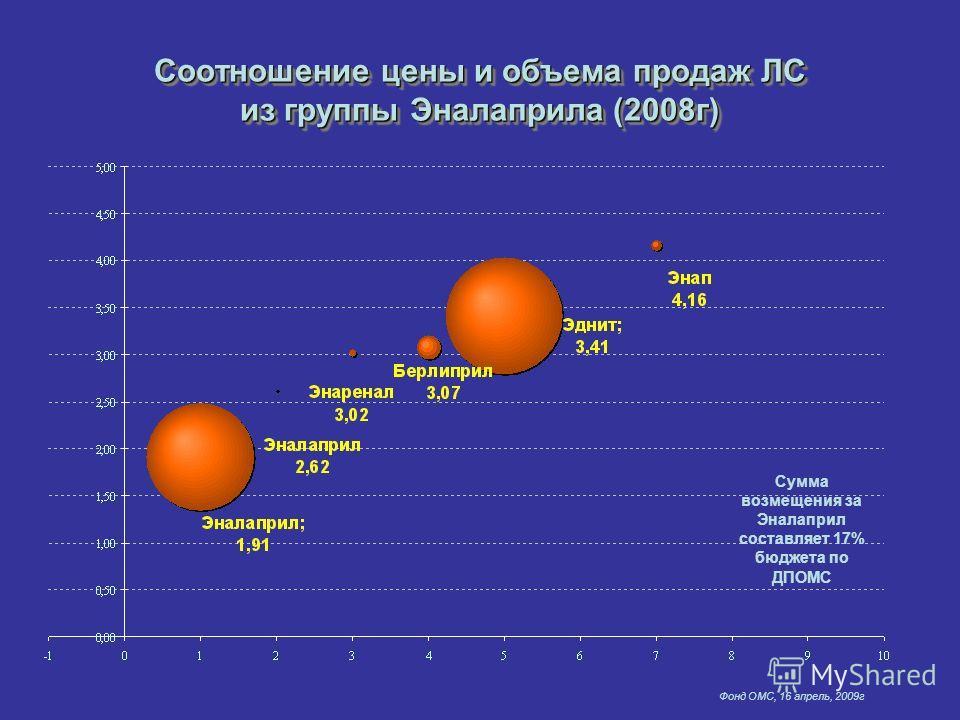 Фонд ОМС, 16 апрель, 2009г Соотношение цены и объема продаж ЛС из группы Эналаприла (2008г) Сумма возмещения за Эналаприл составляет 17% бюджета по ДПОМС