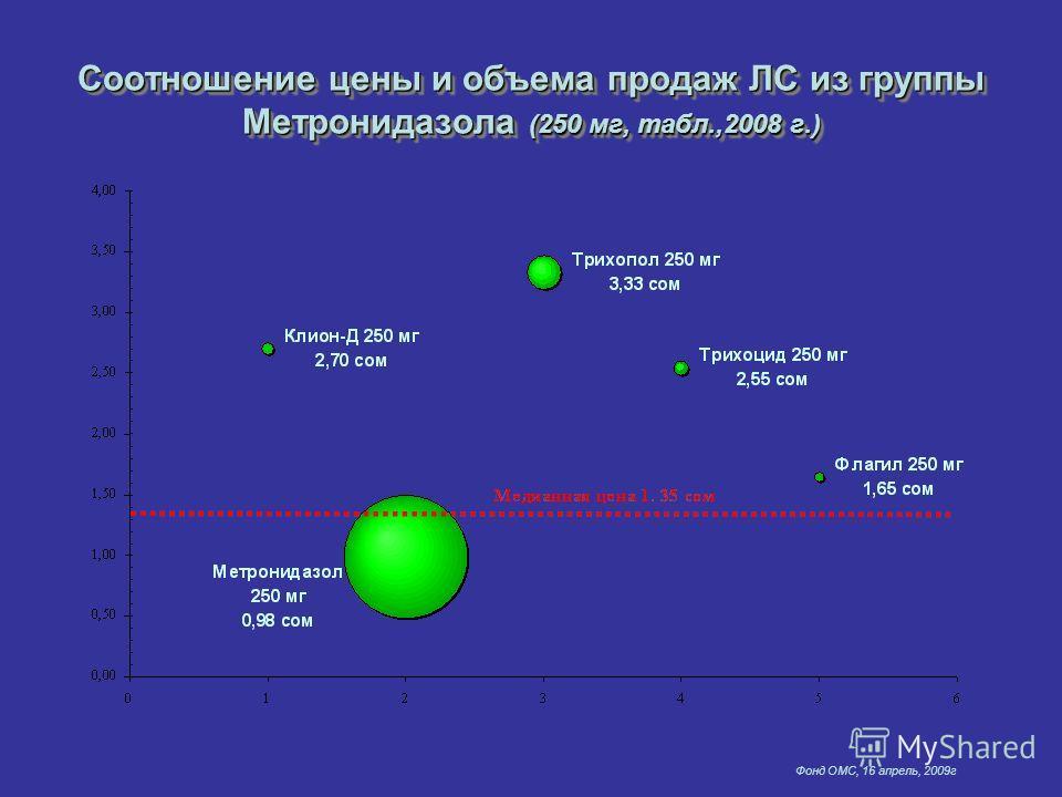Фонд ОМС, 16 апрель, 2009г Соотношение цены и объема продаж ЛС из группы Метронидазола (250 мг, табл.,2008 г.)