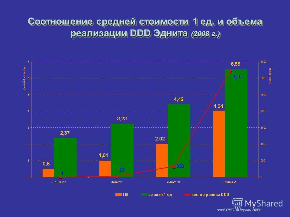 Фонд ОМС, 16 апрель, 2009г Соотношение средней стоимости 1 ед. и объема реализации DDD Эднита (2008 г.)