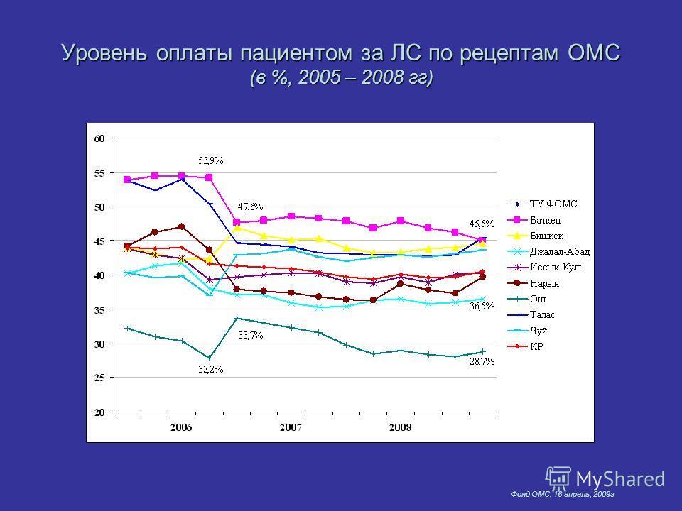 Фонд ОМС, 16 апрель, 2009г Уровень оплаты пациентом за ЛС по рецептам ОМС (в %, 2005 – 2008 гг)