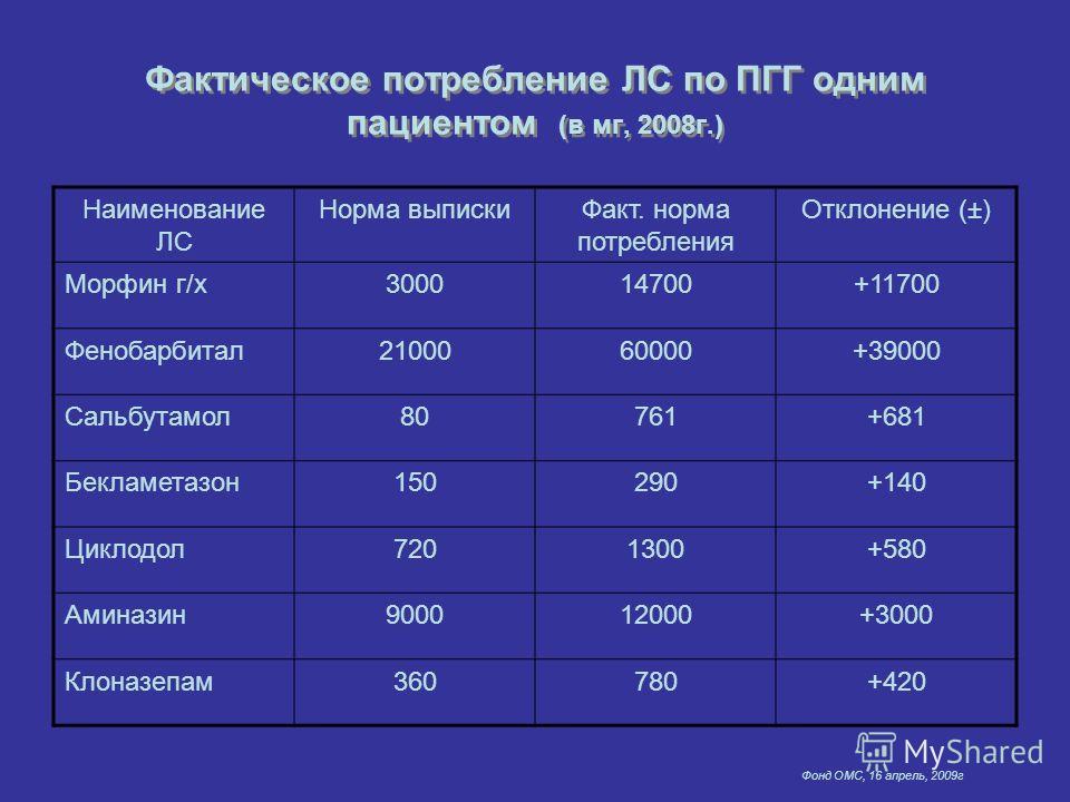 Фонд ОМС, 16 апрель, 2009г Фактическое потребление ЛС по ПГГ одним пациентом (в мг, 2008г.) Наименование ЛС Норма выпискиФакт. норма потребления Отклонение (±) Морфин г/х300014700+11700 Фенобарбитал2100060000+39000 Сальбутамол80761+681 Бекламетазон15