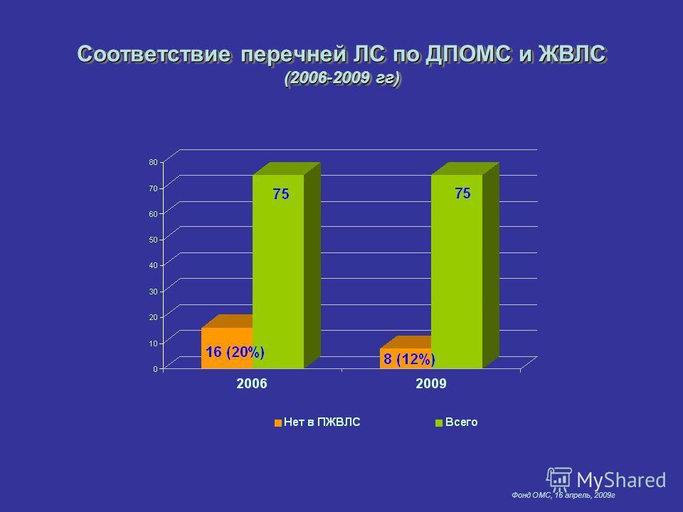Фонд ОМС, 16 апрель, 2009г Соответствие перечней ЛС по ДПОМС и ЖВЛС (2006-2009 гг)