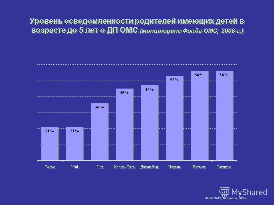 Фонд ОМС, 16 апрель, 2009г Уровень осведомленности родителей имеющих детей в возрасте до 5 лет о ДП ОМС (мониторинг Фонда ОМС, 2008 г.)