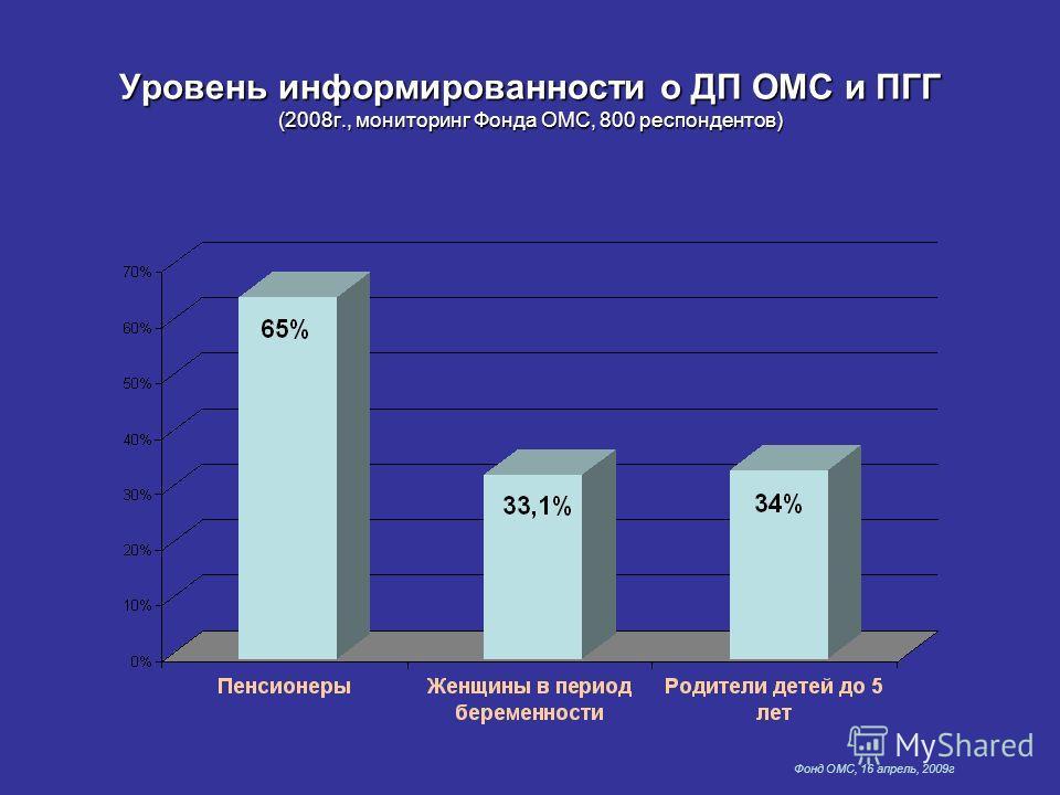 Фонд ОМС, 16 апрель, 2009г Уровень информированности о ДП ОМС и ПГГ (2008г., мониторинг Фонда ОМС, 800 респондентов)
