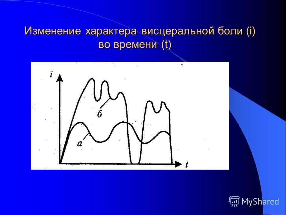 Изменение характера висцеральной боли (i) во времени (t)
