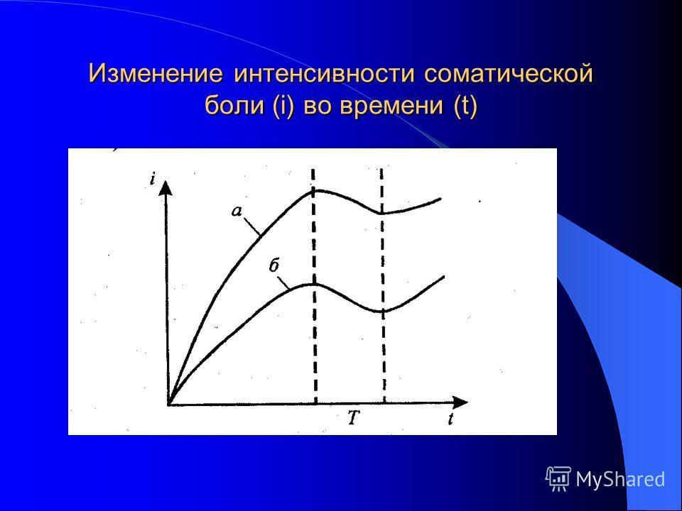 Изменение интенсивности соматической боли (i) во времени (t)