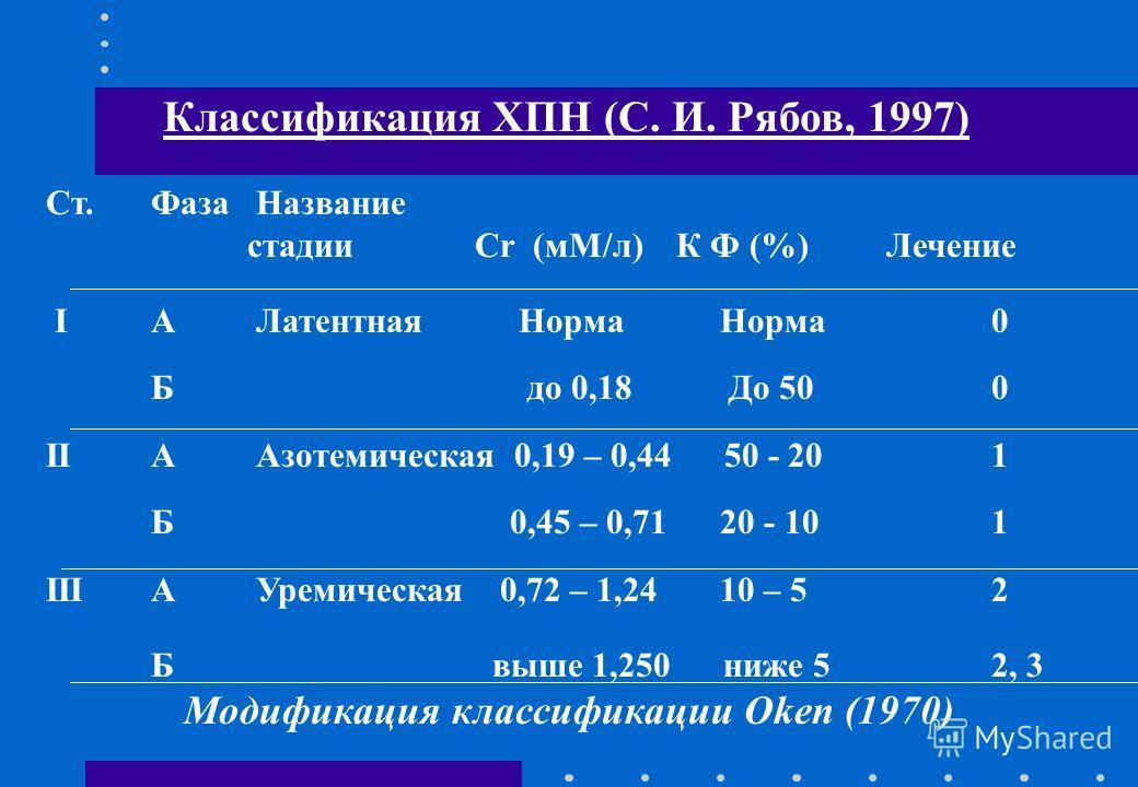 Классификация ХПН (С. И. Рябов, 1997) Ст.ФазаНазвание стадии Cr (мM/л)К Ф (%)Лечение IАЛатентная Норма Норма 0 Б до 0,18 До 50 0 IIААзотемическая 0,19 – 0,44 50 - 20 1 Б 0,45 – 0,71 20 - 10 1 IIIАУремическая 0,72 – 1,24 10 – 5 2 Б выше 1,250 ниже 5 2
