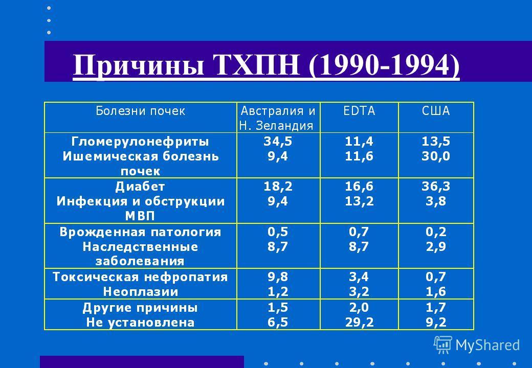 Причины ТХПН (1990-1994)