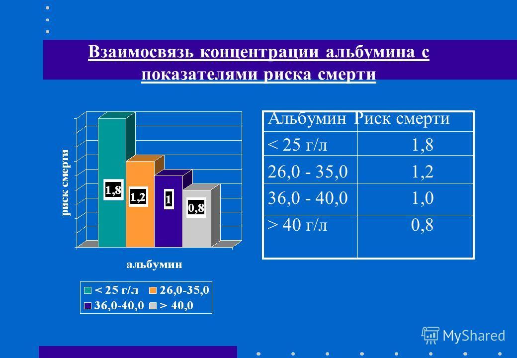 Взаимосвязь концентрации альбумина с показателями риска смерти Альбумин Риск смерти < 25 г/л 1,8 26,0 - 35,01,2 36,0 - 40,01,0 > 40 г/л0,8