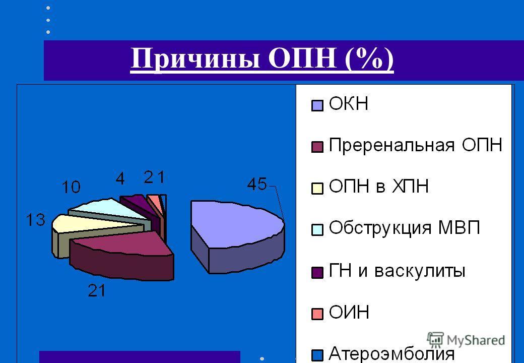 Причины ОПН (%)