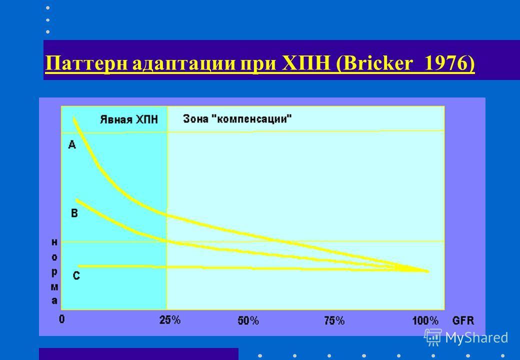 Паттерн адаптации при ХПН (Bricker 1976)