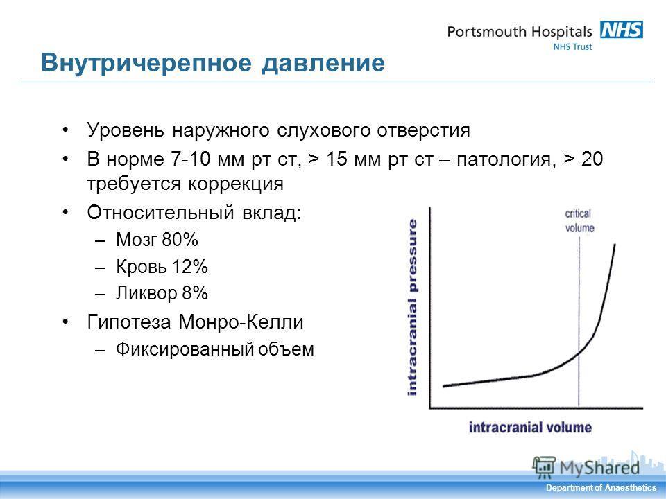 Department of Anaesthetics Внутричерепное давление Уровень наружного слухового отверстия В норме 7-10 мм рт ст, > 15 мм рт ст – патология, > 20 требуется коррекция Относительный вклад: –Мозг 80% –Кровь 12% –Ликвор 8% Гипотеза Монро-Келли –Фиксированн