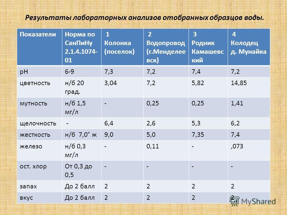 ПоказателиНорма по СанПиНу 2.1.4.1074- 01 1 Колонка (поселок) 2 Водопровод (г.Менделее вск) 3 Родник Камашевс кий 4 Колодец д. Мунайка рН6-97,37,27,47,2 цветностьн/б 20 град. 3,047,25,8214,85 мутностьн/б 1,5 мг/л -0,25 1,41 щелочность -6,42,65,36,2 ж