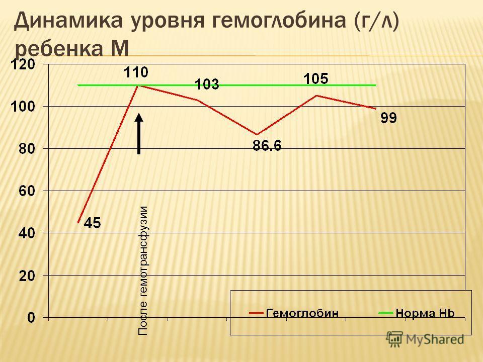 Динамика уровня гемоглобина (г/л) ребенка М После гемотрансфузии