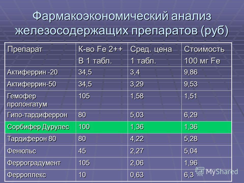 Фармакоэкономический анализ железосодержащих препаратов (руб) Препарат К-во Fe 2++ В 1 табл. Сред. цена 1 табл. Стоимость 100 мг Fe Актиферрин -20 34,53,49,86 Актиферрин-5034,53,299,53 Гемофер пролонгатум 1051,581,51 Гипо-тардиферрон805,036,29 Сорбиф