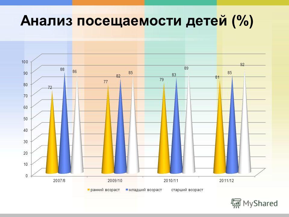 Анализ посещаемости детей (%)