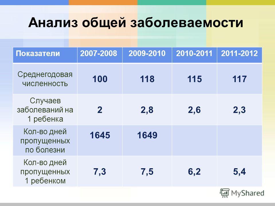 Анализ общей заболеваемости Показатели2007-20082009-20102010-20112011-2012 Среднегодовая численность 100118115117 Случаев заболеваний на 1 ребенка 22,82,62,3 Кол-во дней пропущенных по болезни 16451649 Кол-во дней пропущенных 1 ребенком 7,37,56,25,4