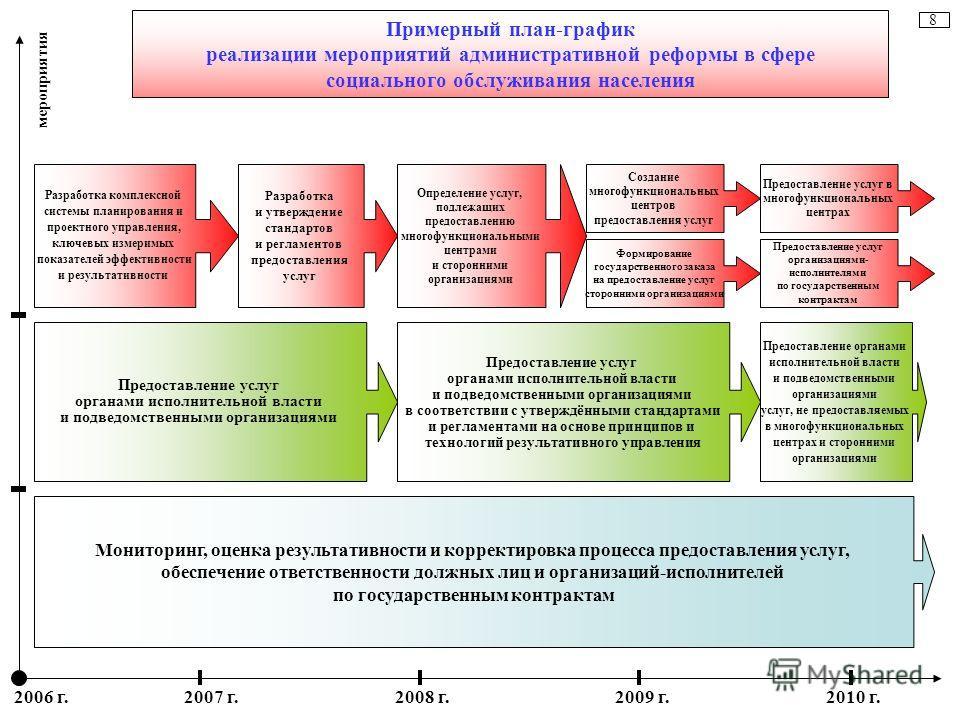 8 Примерный план-график реализации мероприятий административной реформы в сфере социального обслуживания населения Разработка комплексной системы планирования и проектного управления, ключевых измеримых показателей эффективности и результативности Ра