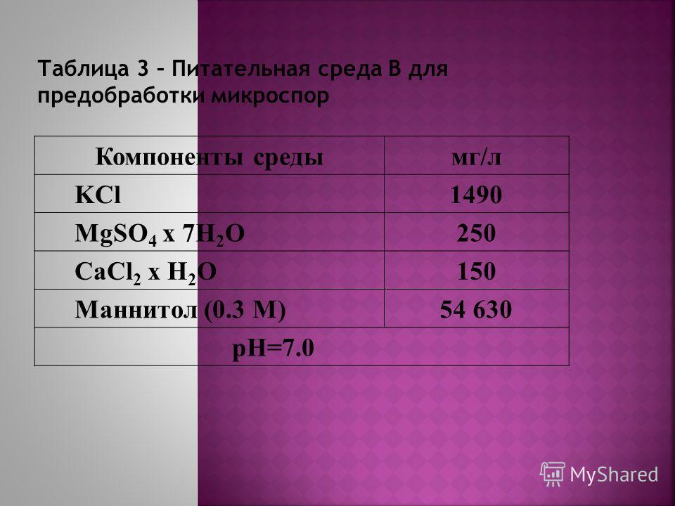 Компоненты средымг/л KCl1490 MgSO 4 x 7H 2 O250 CaCl 2 x H 2 O150 Маннитол (0.3 M)54 630 pH=7.0