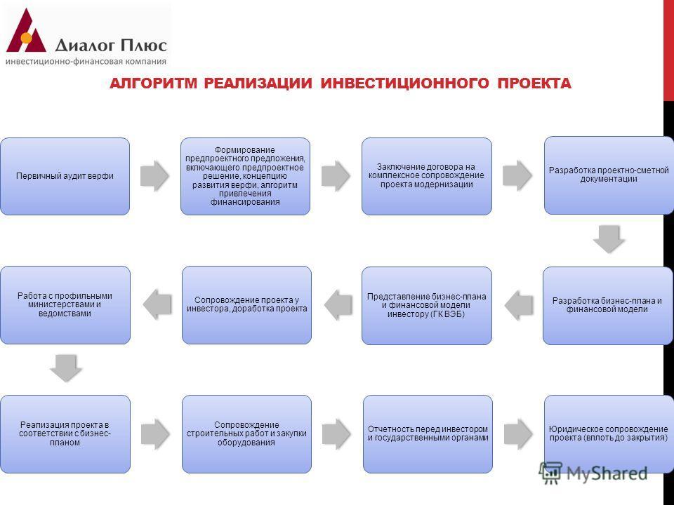 АЛГОРИТМ РЕАЛИЗАЦИИ ИНВЕСТИЦИОННОГО ПРОЕКТА Первичный аудит верфи Формирование предпроектного предложения, включающего предпроектное решение, концепцию развития верфи, алгоритм привлечения финансирования Заключение договора на комплексное сопровожден