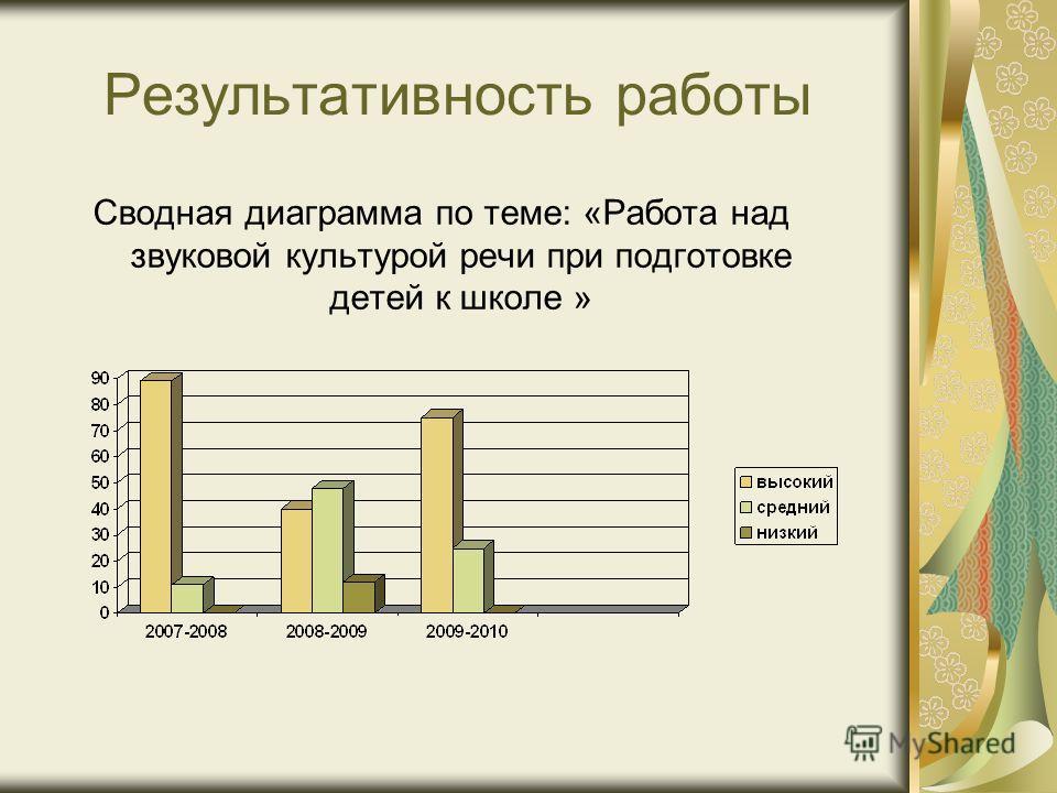 Результативность работы Сводная диаграмма по теме: «Работа над звуковой культурой речи при подготовке детей к школе »