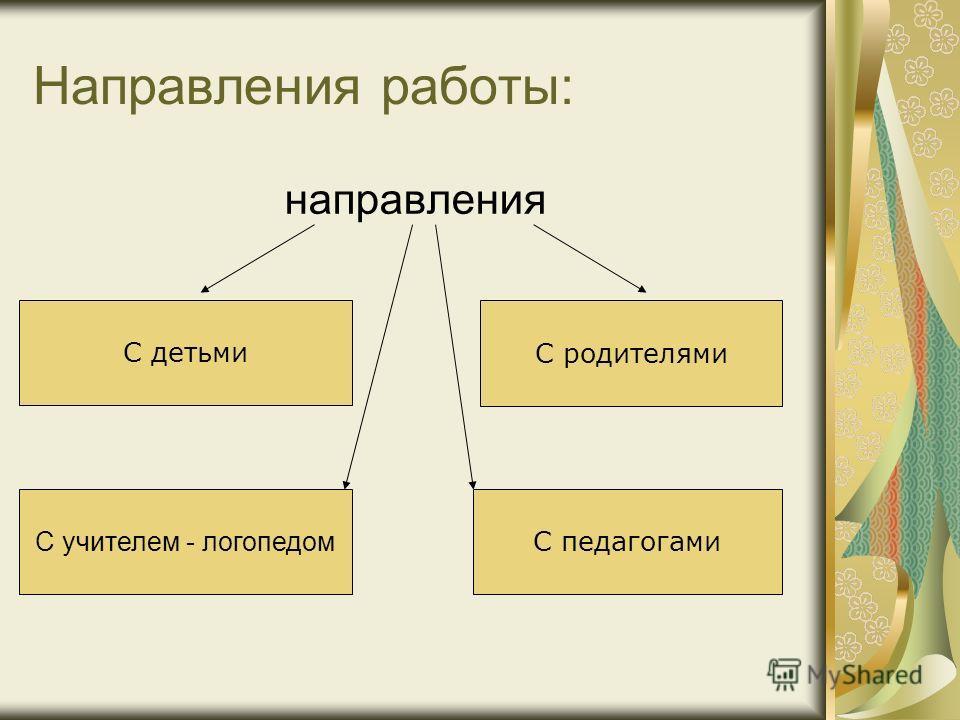 Направления работы: направления С детьми С родителями С педагогами С учителем - логопедом