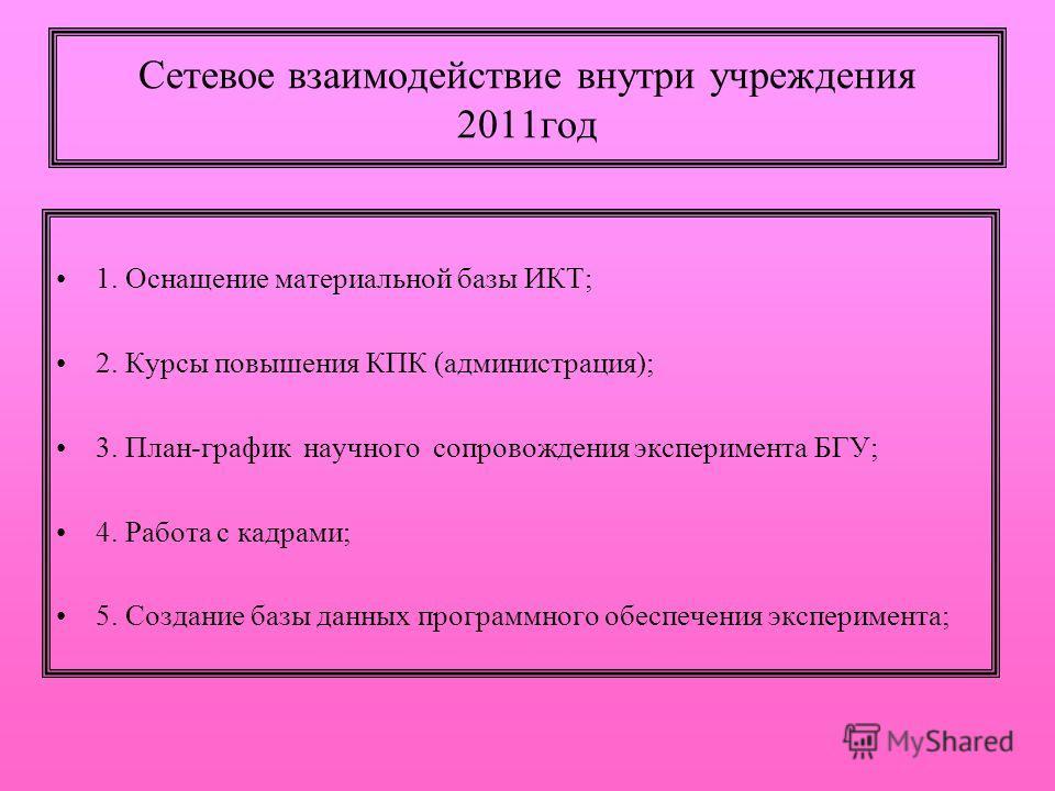 Сетевое взаимодействие внутри учреждения 2011год 1. Оснащение материальной базы ИКТ; 2. Курсы повышения КПК (администрация); 3. План-график научного сопровождения эксперимента БГУ; 4. Работа с кадрами; 5. Создание базы данных программного обеспечения