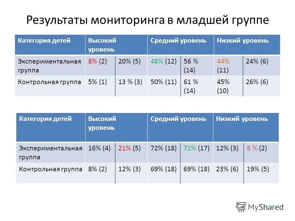 Результаты мониторинга в младшей группе Категория детейВысокий уровень Средний уровеньНизкий уровень Экспериментальная группа 8% (2)20% (5)48% (12)56 % (14) 44% (11) 24% (6) Контрольная группа5% (1)13 % (3)50% (11)61 % (14) 45% (10) 26% (6) Категория