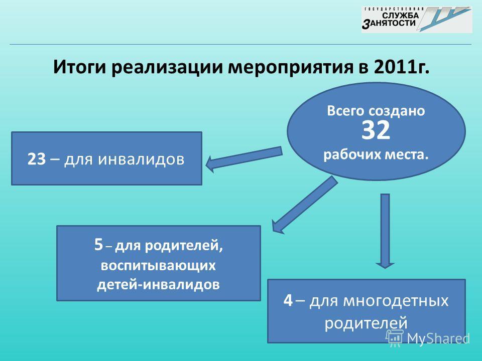 Итоги реализации мероприятия в 2011г. Всего создано 32 рабочих места. 23 – для инвалидов 5 – для родителей, воспитывающих детей-инвалидов 4 – для многодетных родителей
