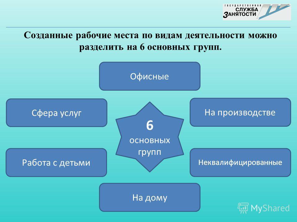 6 основных групп Офисные На производстве Неквалифицированные На дому Работа с детьми Сфера услуг Созданные рабочие места по видам деятельности можно разделить на 6 основных групп.