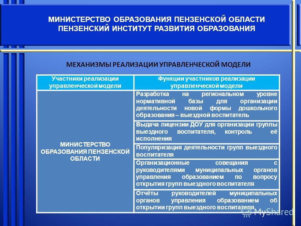 МИНИСТЕРСТВО ОБРАЗОВАНИЯ ПЕНЗЕНСКОЙ ОБЛАСТИ ПЕНЗЕНСКИЙ ИНСТИТУТ РАЗВИТИЯ ОБРАЗОВАНИЯ Участники реализации управленческой модели Функции участников реализации управленческой модели МИНИСТЕРСТВО ОБРАЗОВАНИЯ ПЕНЗЕНСКОЙ ОБЛАСТИ Разработка на региональном