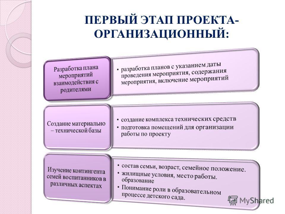 ПЕРВЫЙ ЭТАП ПРОЕКТА- ОРГАНИЗАЦИОННЫЙ: