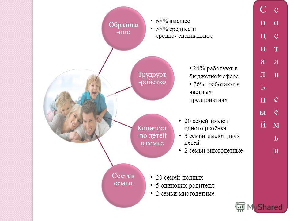 Образова -ние 65% высшее 35% среднее и средне- специальное Трудоуст -ройство Количест -во детей в семье 20 семей имеют одного ребёнка 3 семьи имеют двух детей 2 семьи многодетные Состав семьи 20 семей полных 5 одиноких родителя 2 семьи многодетные 24