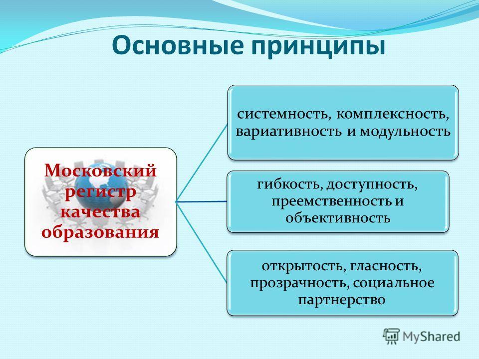 Основные принципы Московский регистр качества образования системность, комплексность, вариативность и модульность гибкость, доступность, преемственность и объективность открытость, гласность, прозрачность, социальное партнерство