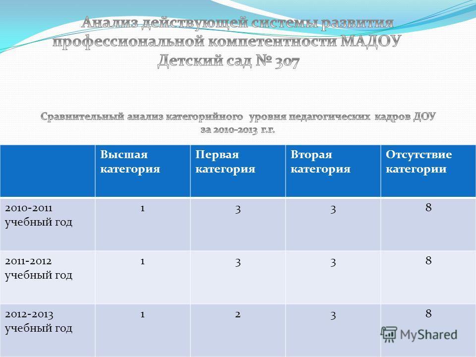 Высшая категория Первая категория Вторая категория Отсутствие категории 2010-2011 учебный год 1338 2011-2012 учебный год 1338 2012-2013 учебный год 1238
