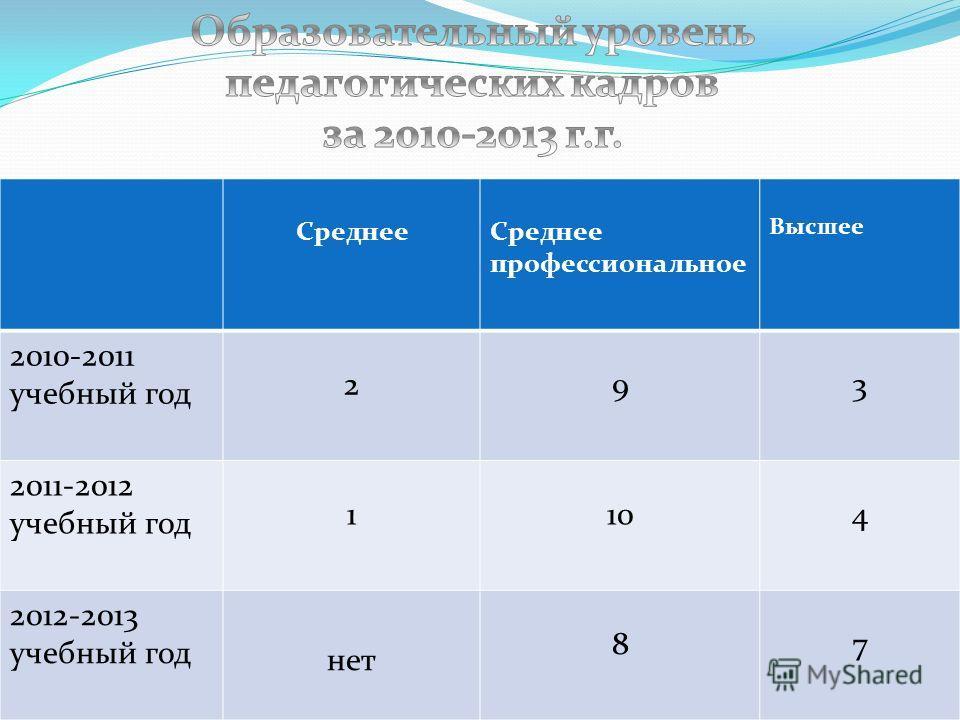 Среднее Среднее профессиональное Высшее 2010-2011 учебный год 2 9 3 2011-2012 учебный год 1 10 4 2012-2013 учебный год нет 8 7