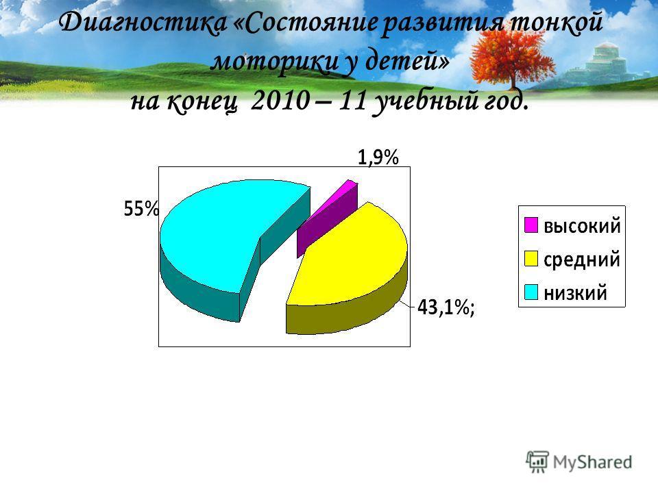 Диагностика «Состояние развития тонкой моторики у детей» на конец 2010 – 11 учебный год.
