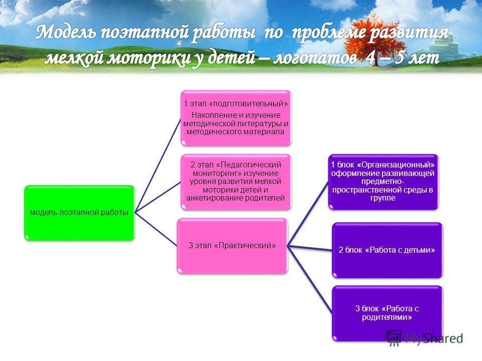 модель поэтапной работы 1 этап «подготовительный» Накопление и изучение методической литературы и методического материала 3 этап «Практический» 1 блок «Организационный» оформление развивающей предметно- пространственной среды в группе 2 блок «Работа