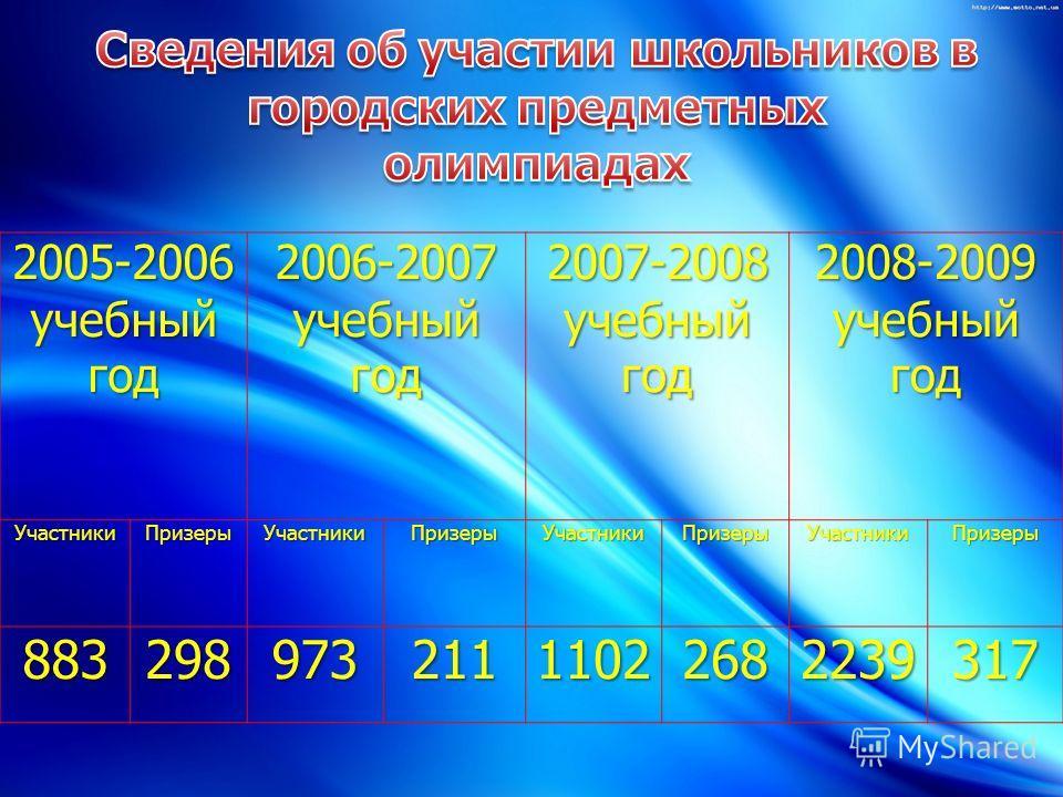2005-2006 учебный год 2006-2007 учебный год 2007-2008 2008-2009 УчастникиПризерыУчастникиПризерыУчастникиПризерыУчастникиПризеры 88329897321111022682239317